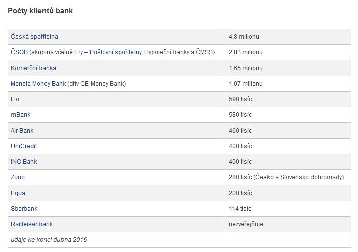 Převod půjčky k jiné bance
