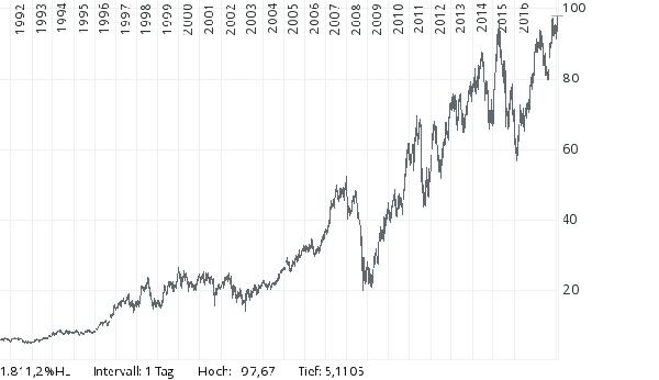 Akcie na stálo pro dividendy   důchod   2. pilíř - FinExpert.cz 646cd03c3b7