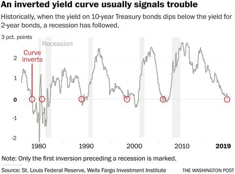 inverted-yield-curve.jpg