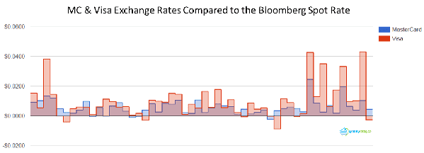 MC-Visa-Exchange-Rates-Compared-to-Bloomberg.png